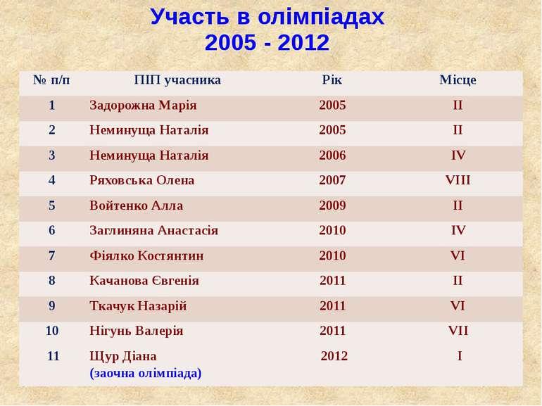 Участь в олімпіадах 2005 - 2012
