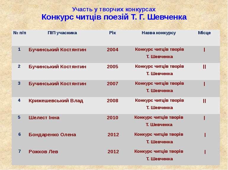 Участь у творчих конкурсах Конкурс читців поезій Т. Г. Шевченка