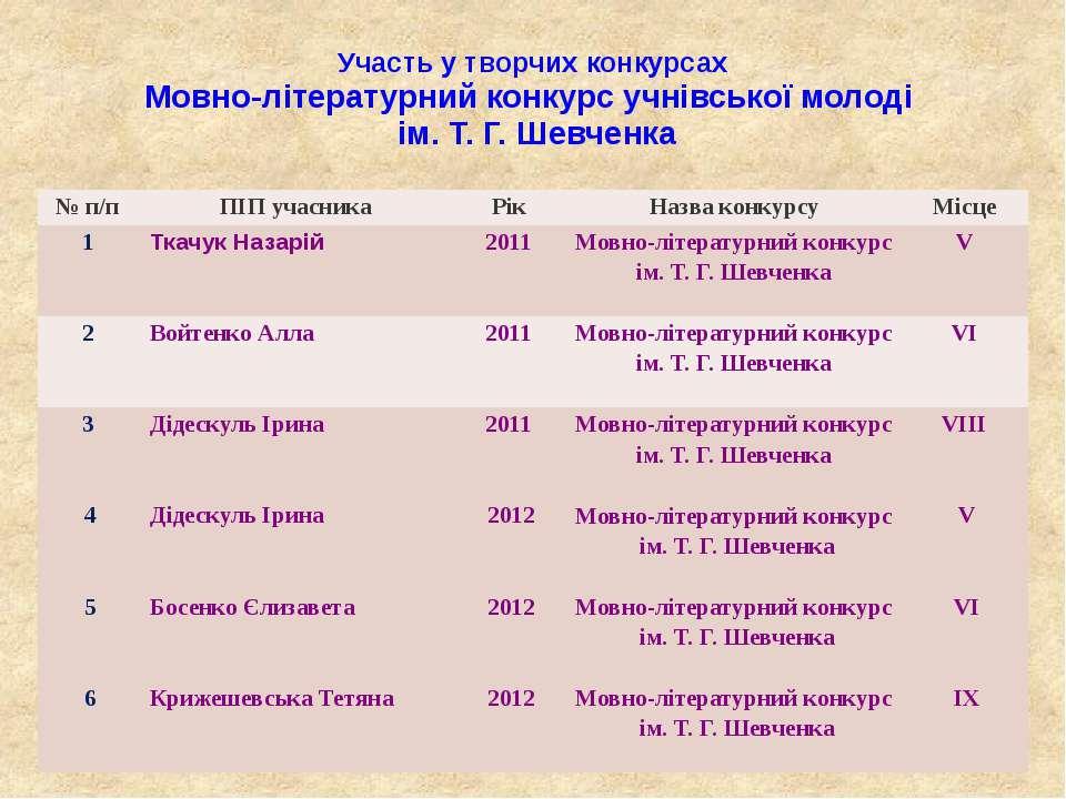 Участь у творчих конкурсах Мовно-літературний конкурс учнівської молоді ім. Т...