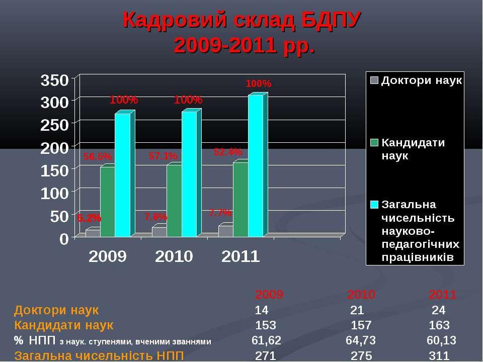 Кадровий склад БДПУ 2009-2011 рр. 2009 2010 2011 Доктори наук 14 21 24 Кандид...