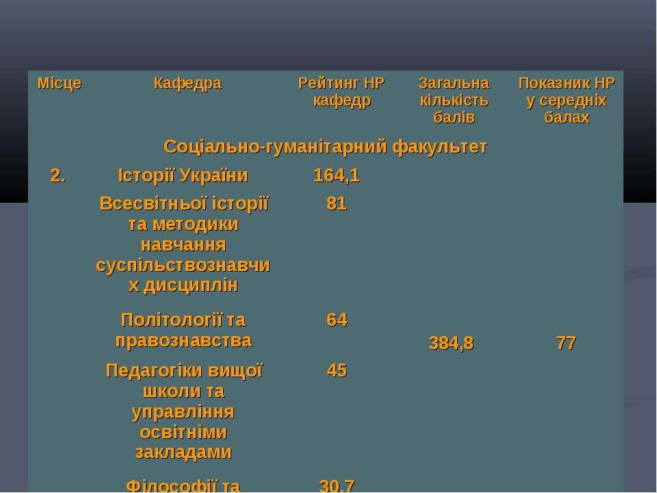 Місце Кафедра Рейтинг НР кафедр Загальна кількість балів Показник НР у середн...