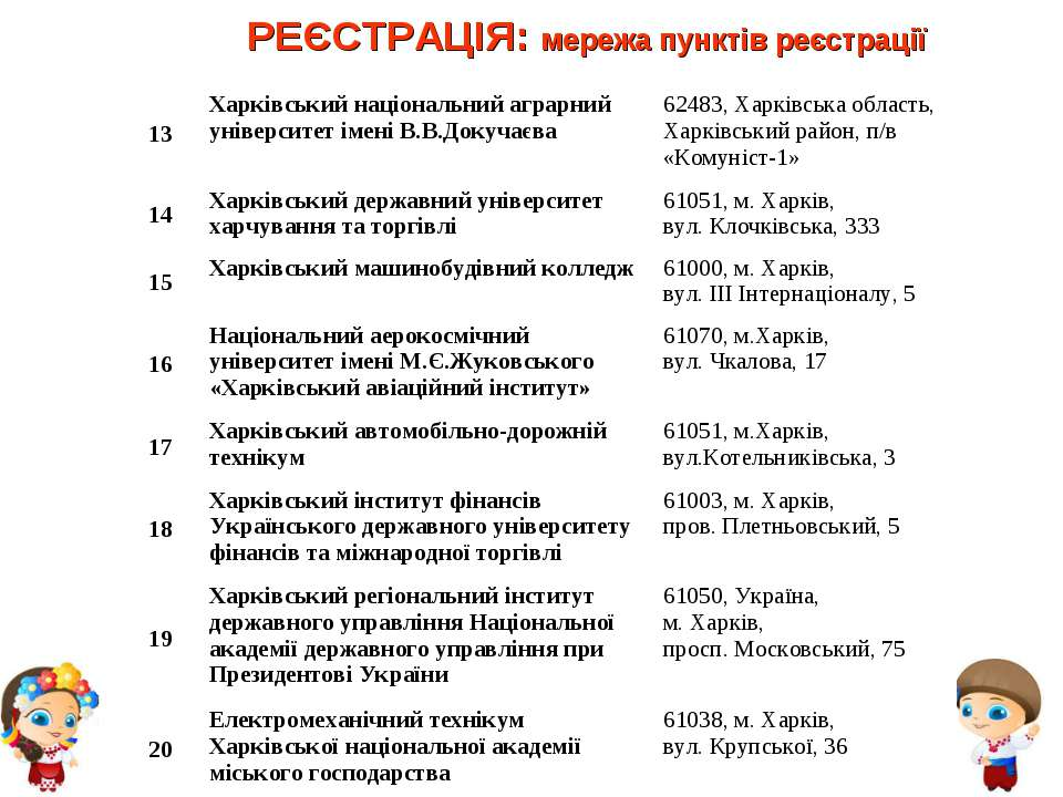 РЕЄСТРАЦІЯ: мережа пунктів реєстрації 13 Харківський національний аграрний ун...