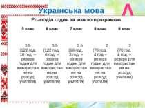 Українська мова Розподіл годин за новою програмою 5 клас 6 клас 7 клас 8 клас...