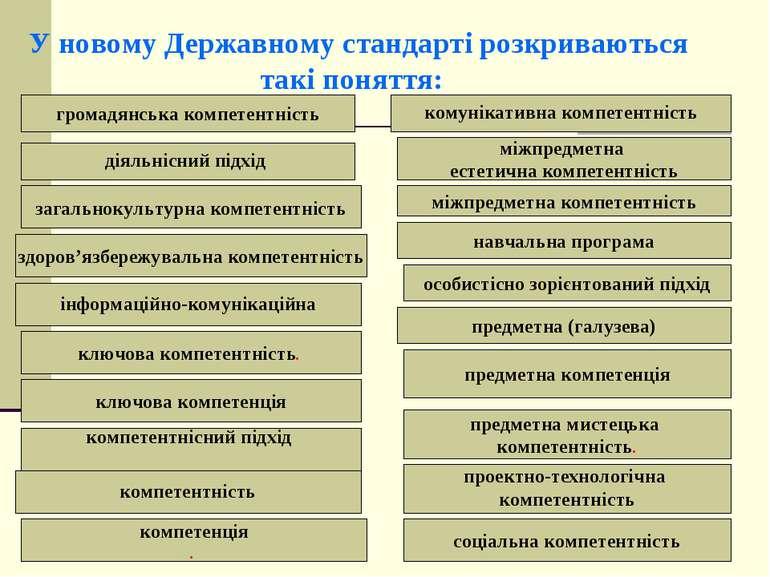 У новому Державному стандарті розкриваються такі поняття: діяльнісний підхід ...