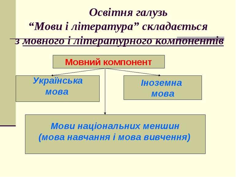 """Освітня галузь """"Мови і література"""" складається з мовного і літературного комп..."""