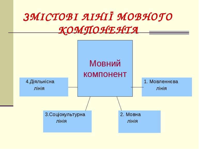ЗМІСТОВІ ЛІНІЇ МОВНОГО КОМПОНЕНТА Мовний компонент 4.Діяльнісна лінія 1. Мовл...