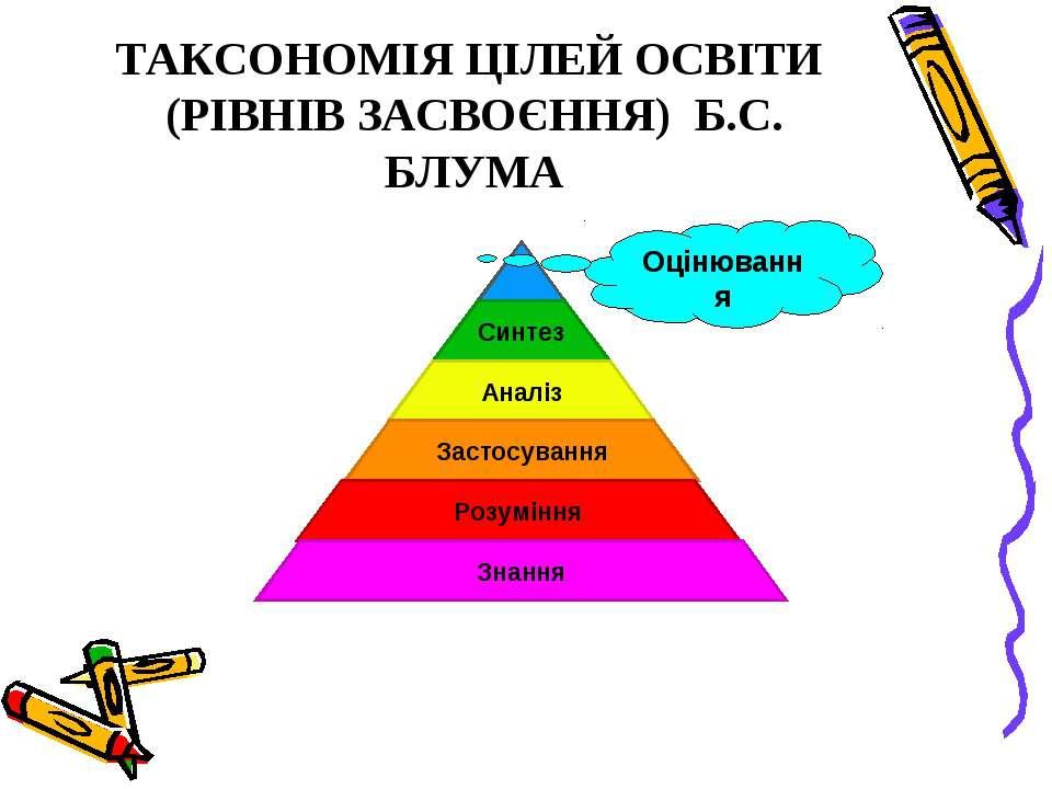 ТАКСОНОМІЯ ЦІЛЕЙ ОСВІТИ (РІВНІВ ЗАСВОЄННЯ) Б.С. БЛУМА Оцінювання