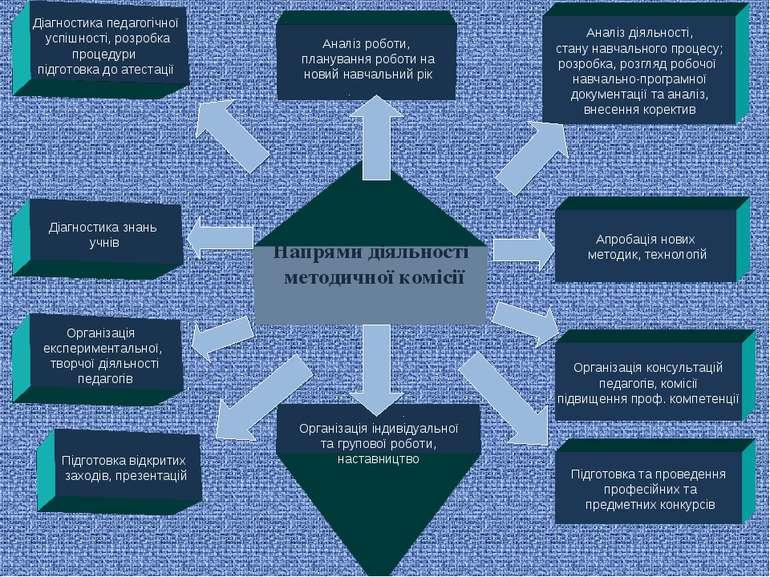Напрями діяльності методичної комісії Аналіз роботи, планування роботи на нов...