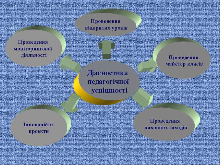 Діагностика педагогічної успішності Проведення моніторингової діяльності Пров...