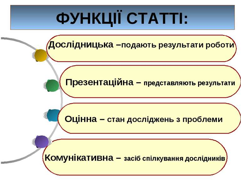 ФУНКЦІЇ СТАТТІ: Комунікативна – засіб спілкування дослідників Дослідницька –п...
