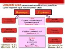 Серцевий цикл– це послідовність подій, які проходять під час одного скороченн...