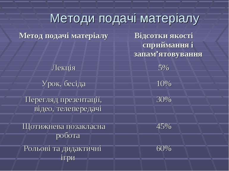Методи подачі матеріалу Метод подачі матеріалу Відсотки якості сприймання і з...