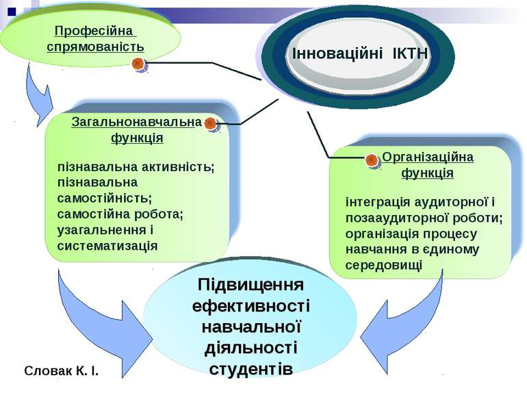 Загальнонавчальна функція пізнавальна активність; пізнавальна самостійність; ...