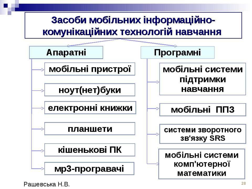 Засоби мобільних інформаційно-комунікаційних технологій навчання * Апаратні П...