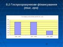 5.1 Госпрозрахункове фінансування (тис. грн)