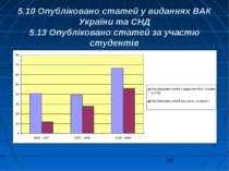 5.10 Опубліковано статей у виданнях ВАК України та СНД 5.13 Опубліковано стат...