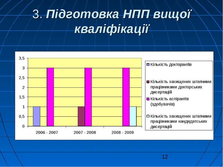 3. Підготовка НПП вищої кваліфікації