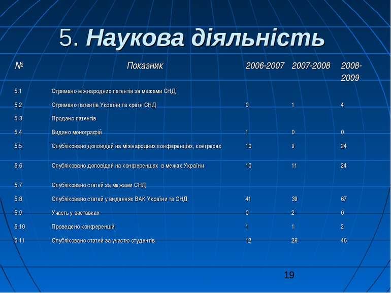 5. Наукова діяльність