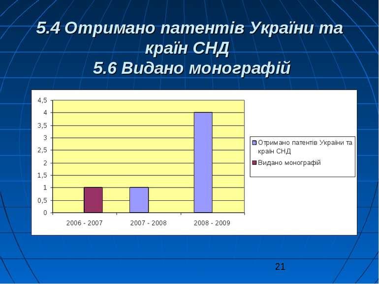 5.4 Отримано патентів України та країн СНД 5.6 Видано монографій