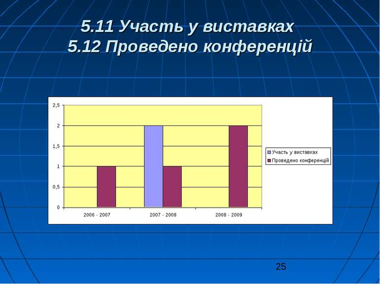 5.11 Участь у виставках 5.12 Проведено конференцій