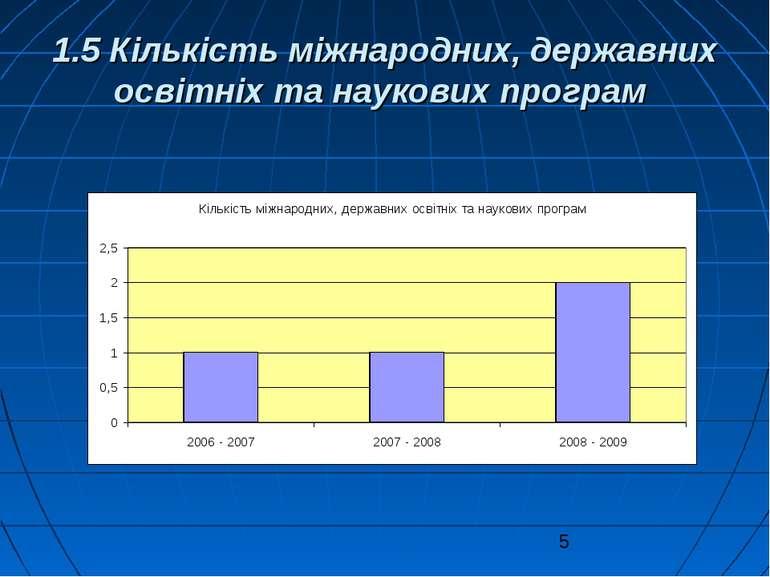 1.5 Кількість міжнародних, державних освітніх та наукових програм