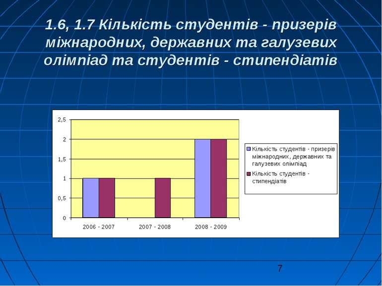 1.6, 1.7 Кількість студентів - призерів міжнародних, державних та галузевих о...