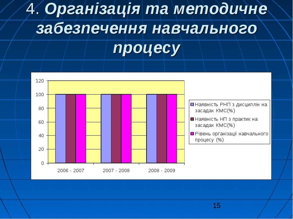 4. Організація та методичне забезпечення навчального процесу