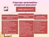 ВИДИ ДІЯЛЬНОСТІ Інформаційно-методична діяльність Інформаційно-рекламна кампа...