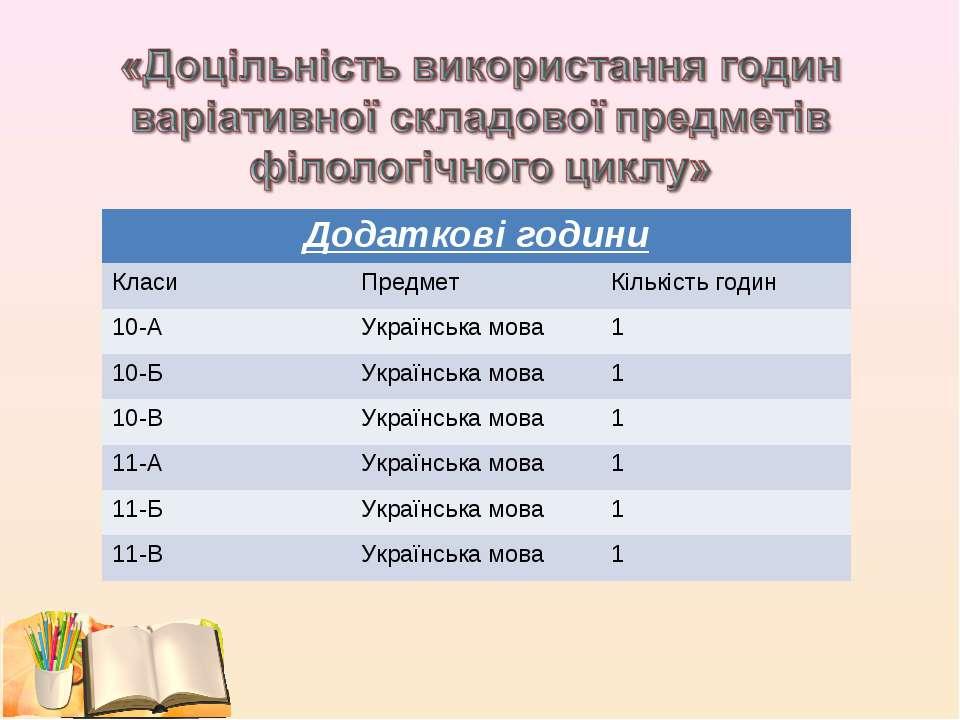 Додаткові години Класи Предмет Кількість годин 10-А Українська мова 1 10-Б Ук...