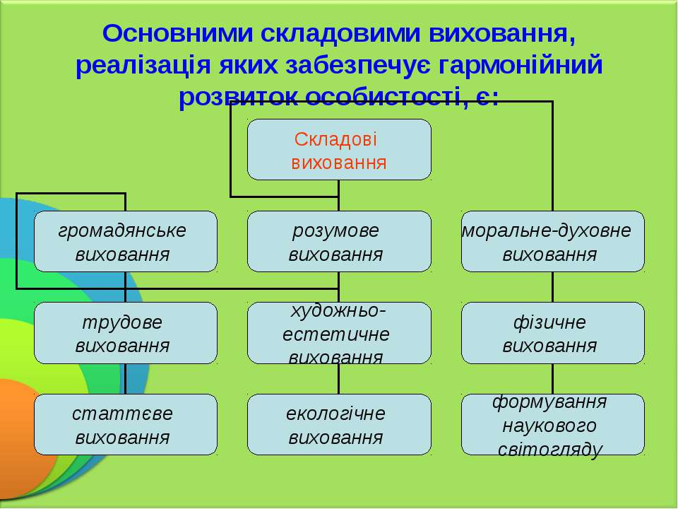 Основними складовими виховання, реалізація яких забезпечує гармонійний розвит...