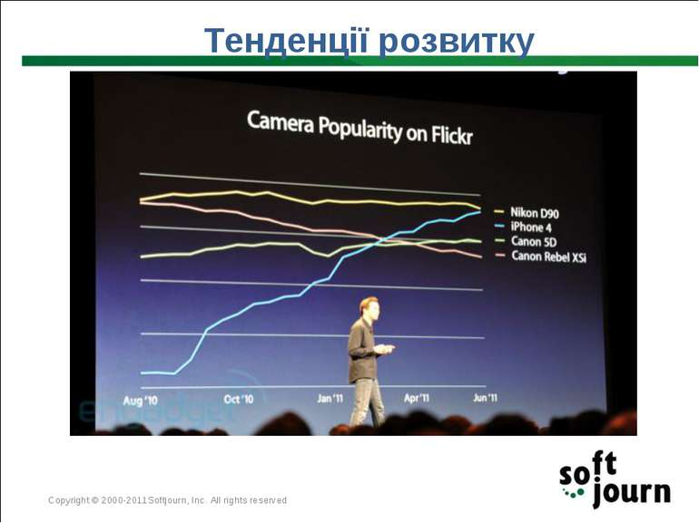Тенденції розвитку Copyright © 2000-2011Softjourn, Inc. All rights reserved