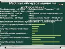 Медичне обслуговування та оздоровлення Профінансовано – 40 000,00 Вакцинація ...