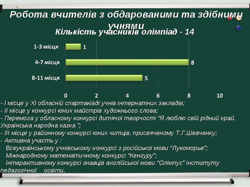 Робота вчителів з обдарованими та здібними учнями Кількість учасників олімпіа...