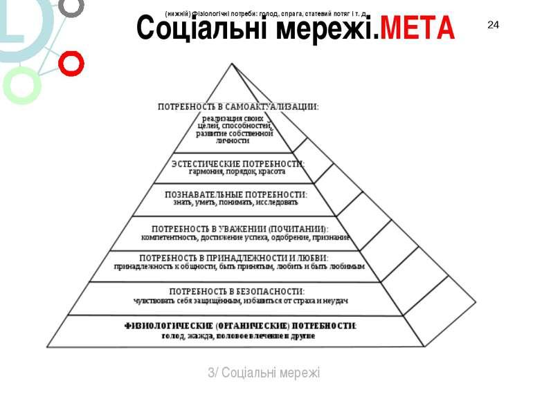 * 3/ Соціальні мережі Соціальні мережі.МЕТА (нижній) Фізіологічні потреби: го...