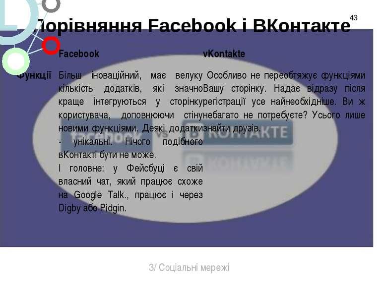 Порівняння Facebook і ВКонтакте * 3/ Соціальні мережі Facebook vKontakte Функ...