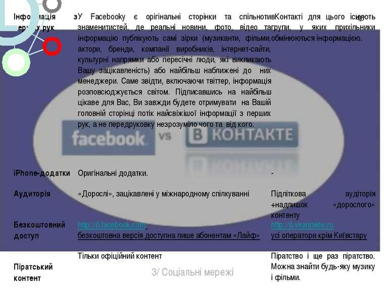 * 3/ Соціальні мережі Інформація з перших рук У Facebookу є орігінальні сторі...