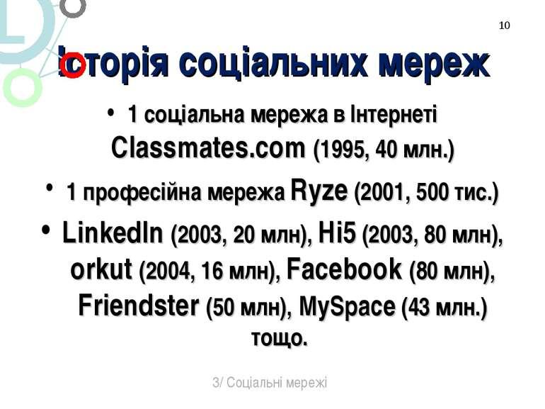Історія соціальних мереж 1 соціальна мережа в Інтернеті Classmates.com (1995,...