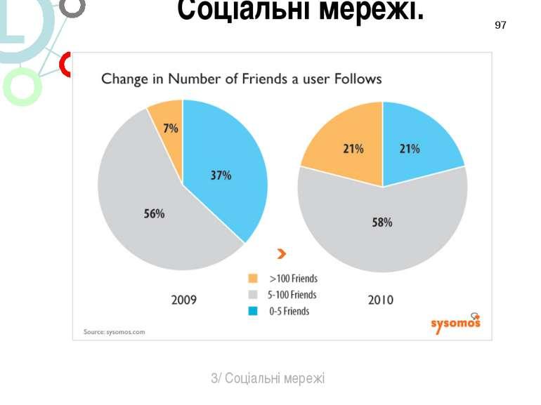* 3/ Соціальні мережі Соціальні мережі.