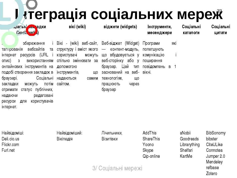 Інтеграція соціальних мереж * 3/ Соціальні мережі соціальні закладки (bookmar...
