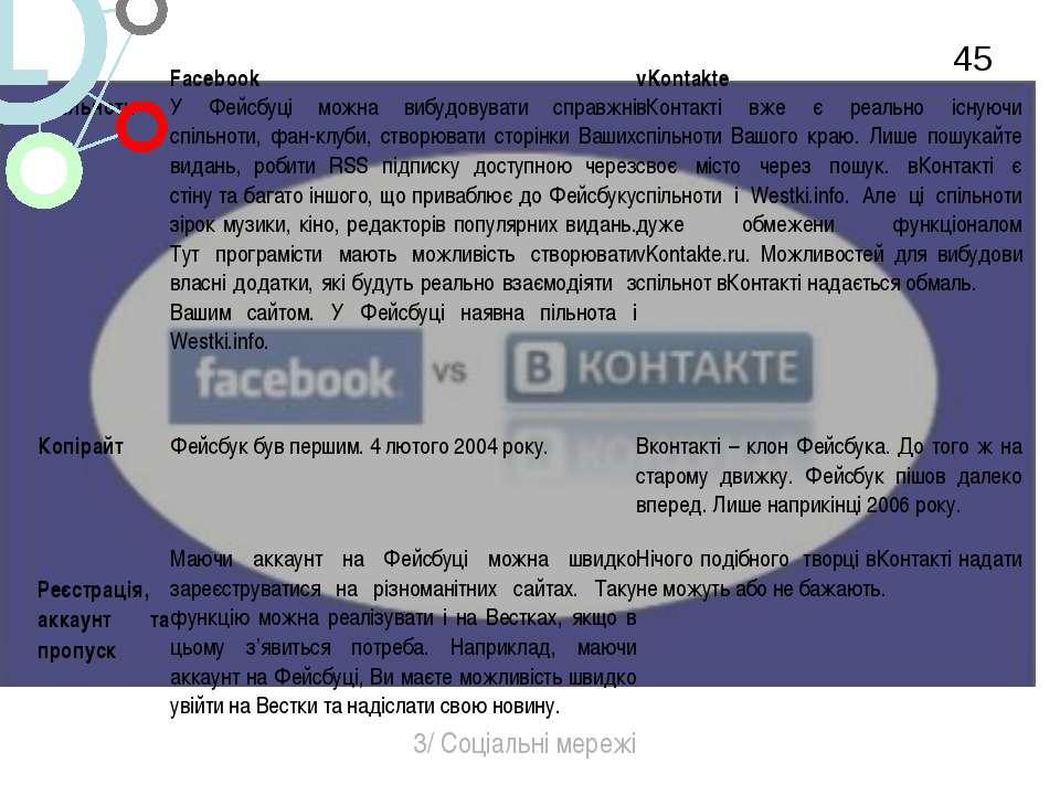* 3/ Соціальні мережі Facebook vKontakte Спільноти У Фейсбуці можна вибудовув...