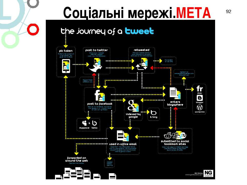 * 3/ Соціальні мережі Соціальні мережі.МЕТА