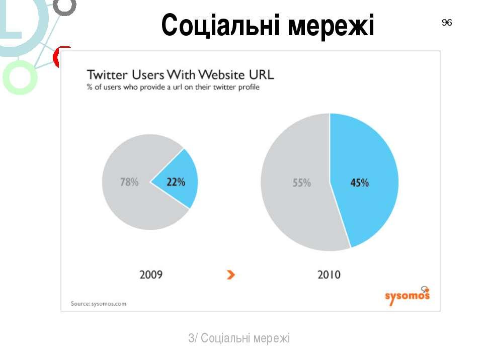* 3/ Соціальні мережі Соціальні мережі