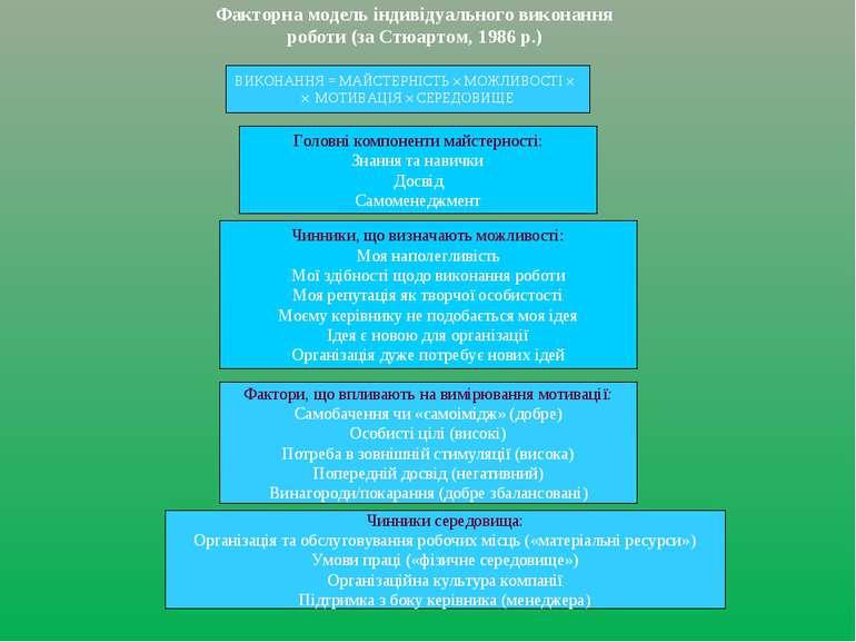 Факторна модель індивідуального виконання роботи (за Стюартом, 1986 р.) ВИКОН...