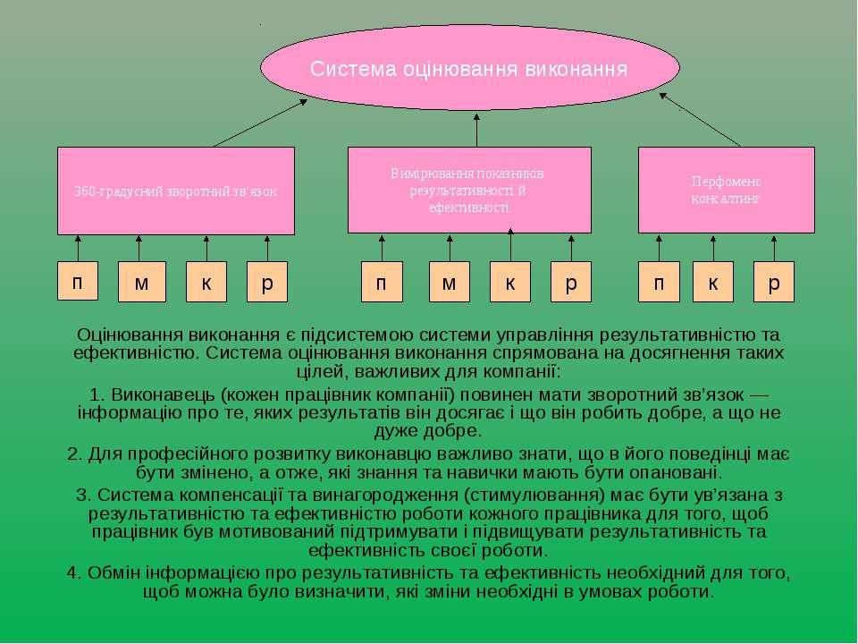 Оцінювання виконання є підсистемою системи управління результативністю та ефе...