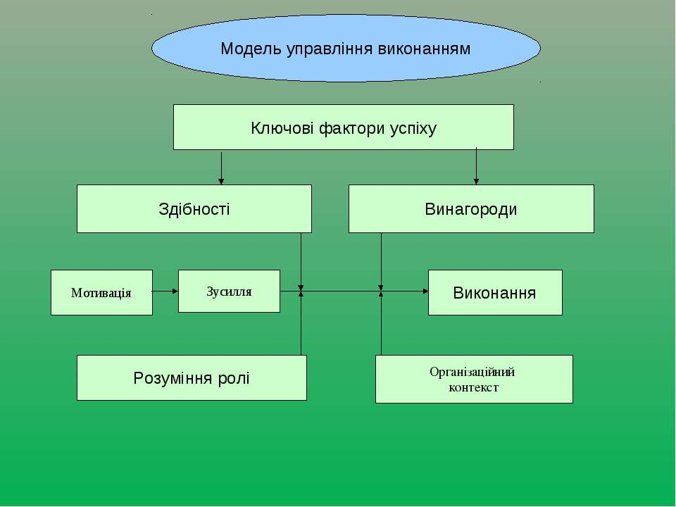 Модель управління виконанням Ключові фактори успіху Здібності Винагороди Моти...