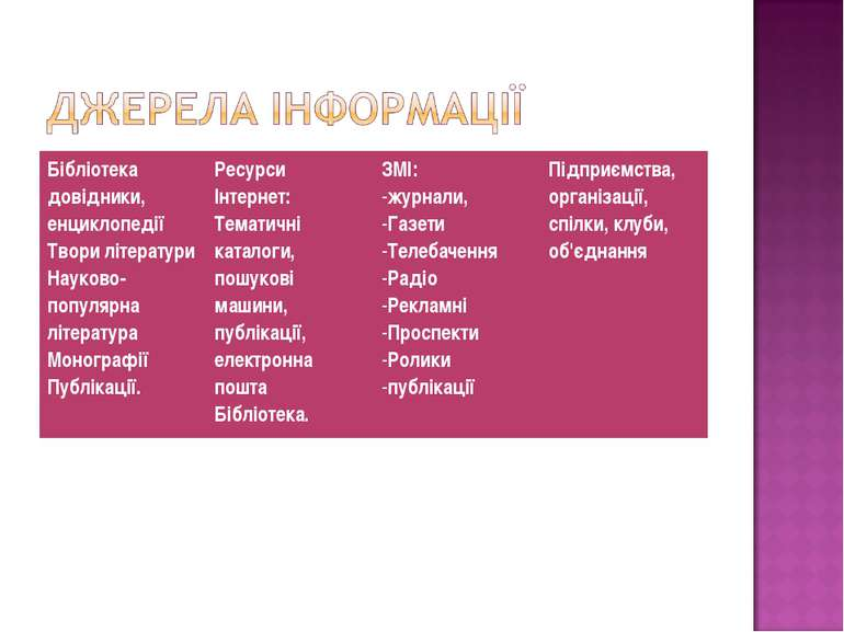 Бібліотека довідники, енциклопедії Твори літератури Науково- популярна літера...