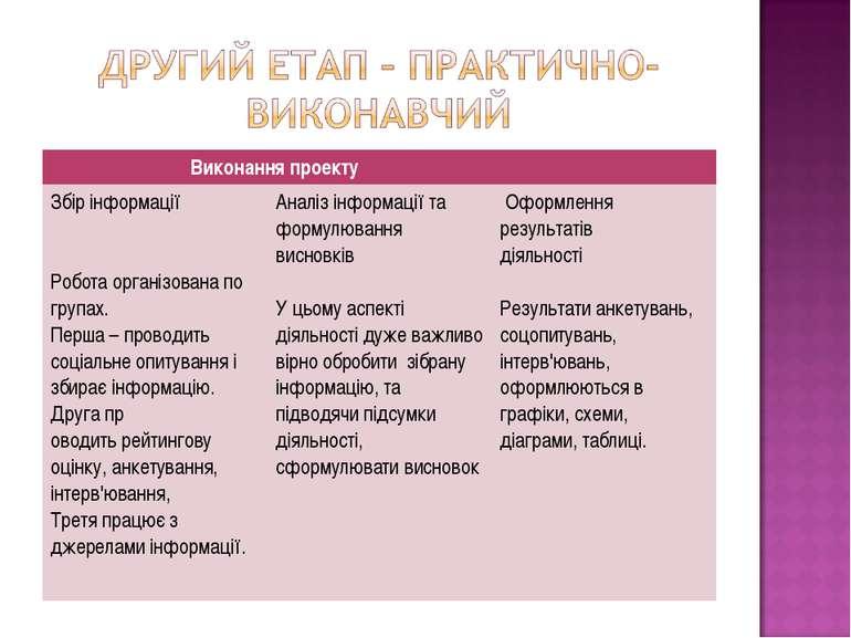 Виконання проекту Збір інформації Робота організована по групах. Перша – пров...