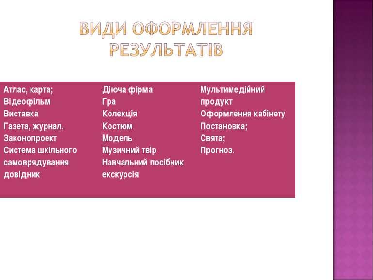 Атлас, карта; Відеофільм Виставка Газета, журнал. Законопроект Система шкільн...