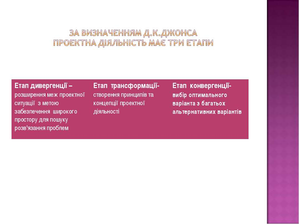 Етап дивергенції – розширення меж проектної ситуації з метою забезпечення шир...