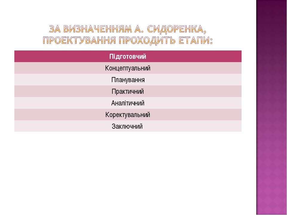 Підготовчий Концептуальний Планування Практичний Аналітичний Коректувальний З...